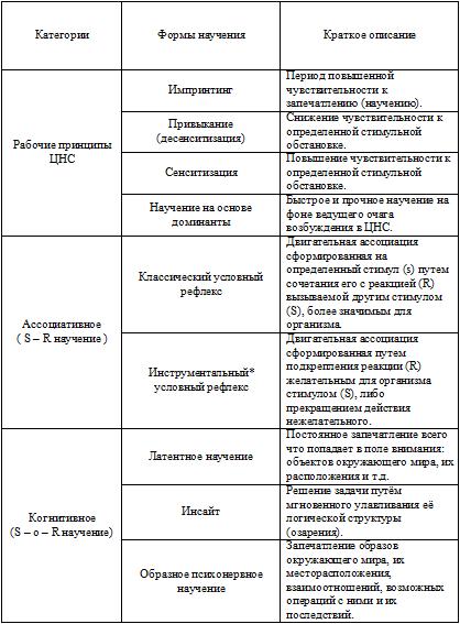 Классификация форм научения