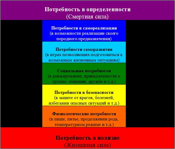 Классификация потребностей Ф.Гайдаренко